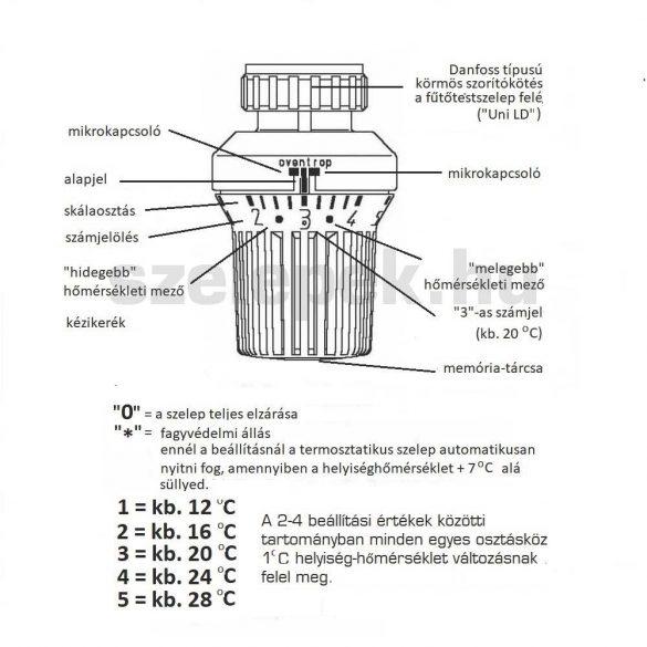 """OVENTROP """"Uni XD"""" termofej, távérzékelős kivitel, Danfoss """"klapp"""" körmös csatlakozóval, 2,0 m-es kapilláris-csővel, fehér (1011575)"""