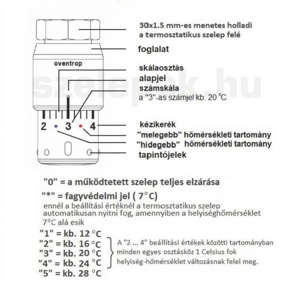 "OVENTROP ""Uni SH"" design-termofej, teljesen fehér kivitelben, M30x1,5 mm (1012066)"