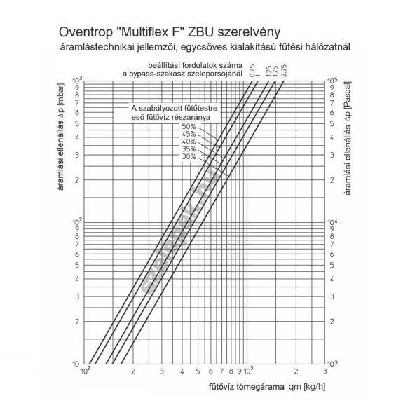 """OVENTROP """"Multiflex F"""" ZBU univerzális golyóscsap-blokk, egy- és kétcsöves fűtési hálózatokhoz, G3/4 km x G3/4 km, PN10, egyenes kivitelben (1015993)"""