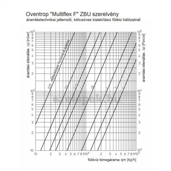 """OVENTROP """"Multiflex F"""" ZBU univerzális golyóscsap-blokk, egy- és kétcsöves fűtési hálózatokhoz, G3/4 km x G3/4 km, PN10, sarok kivitelben (1015994)"""
