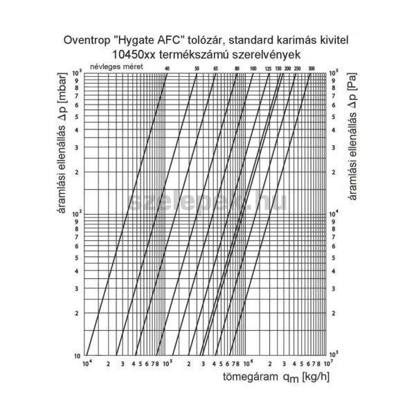 """OVENTROP """"Hygate AFC"""" DN50, PN16 tolózár, karimás kivitel szürkeöntvényből (1045050)"""