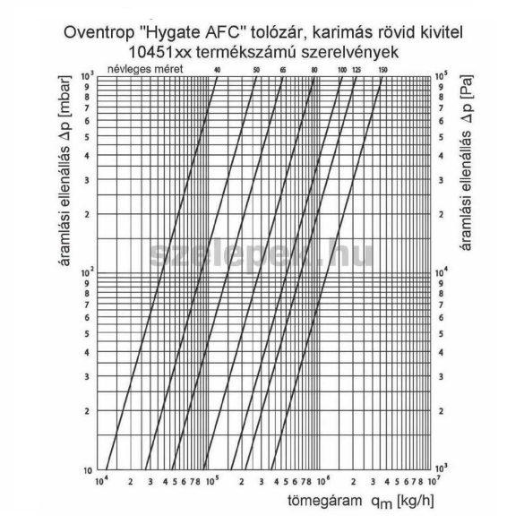 """OVENTROP """"Hygate AFC"""" DN 150, PN10 tolózár, karimás kivitel szürkeöntvényből (1045155)"""