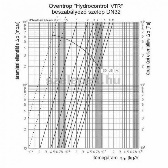 """OVENTROP DN32 (5/4"""") """"Hydrocontrol VTR"""" beszabályozó szelep, PN25, 3. sz. tartozék-készlettel szerelve (1060310)"""