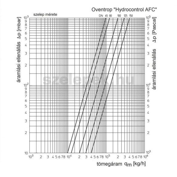 """OVENTROP """"Hydrocontrol AFC"""" ferdeülékű elzáró szelep PN16, DN 150, karimás kivitelben. (1062055)"""