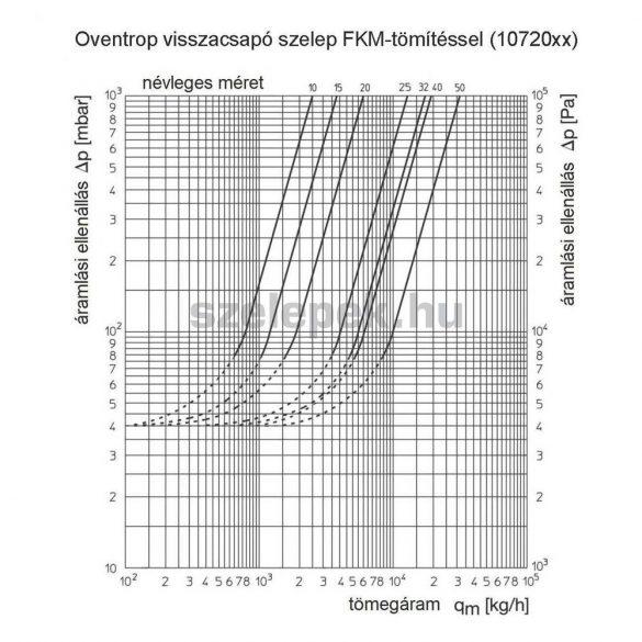 """OVENTROP DN40, PN25 Visszacsapó szelep, """"Viton"""" tömítéssel, belsőmenetes kivitelben, vörösöntvény szelepházzal (1072012)"""