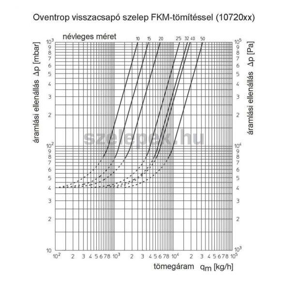 """OVENTROP DN50, PN25 Visszacsapó szelep, """"Viton"""" tömítéssel, belsőmenetes kivitelben, vörösöntvény szelepházzal (1072016)"""