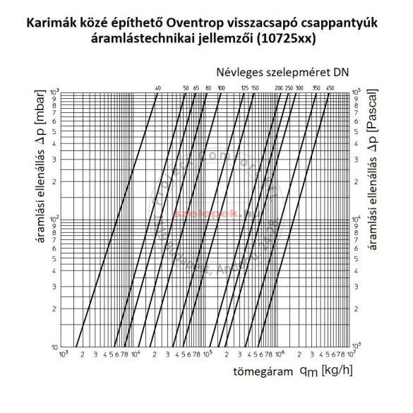 OVENTROP DN40, PN16 Visszacsapó csappantyú karimák közé építhető kivitelben (1072549)