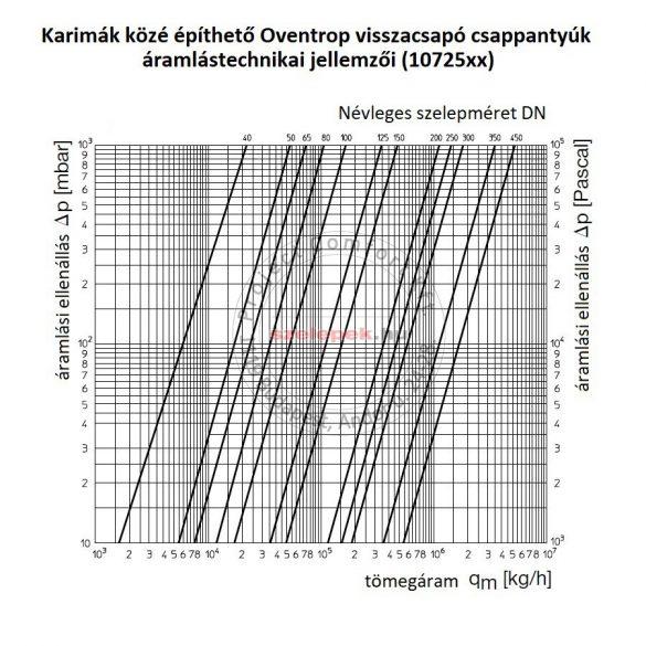 OVENTROP DN80, PN16 Visszacsapó csappantyú karimák közé építhető kivitelben (1072552)