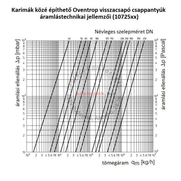 OVENTROP DN125, PN16 Visszacsapó csappantyú karimák közé építhető kivitelben (1072554)