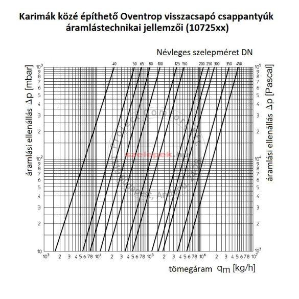OVENTROP DN200, PN16 Visszacsapó csappantyú karimák közé építhető kivitelben (1072556)