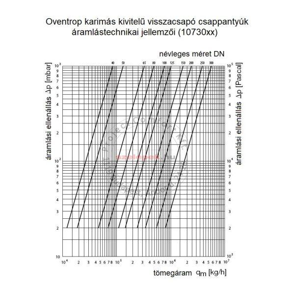 OVENTROP DN100, PN16 Visszacsapó csappantyú, karimás kivitelben, szürkeöntvény szelepházzal (1073053)