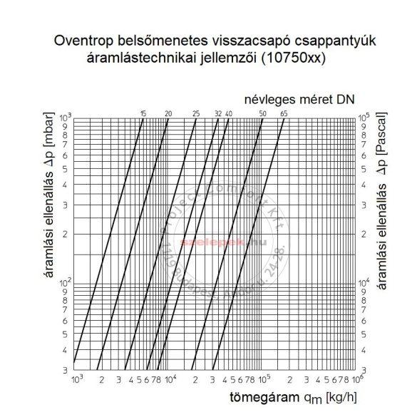 OVENTROP DN15, PN16 Visszacsapó csappantyú, fémes tömítéssel, belsőmenetes kivitelben, vörösöntvény szelepházzal (1075004)