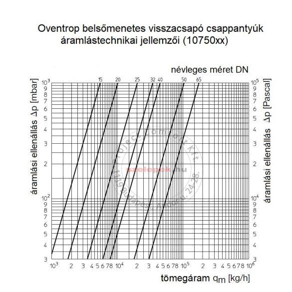 OVENTROP DN32, PN16 Visszacsapó csappantyú, fémes tömítéssel, belsőmenetes kivitelben, vörösöntvény szelepházzal (1075010)