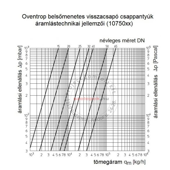 OVENTROP DN40, PN16 Visszacsapó csappantyú, fémes tömítéssel, belsőmenetes kivitelben, vörösöntvény szelepházzal (1075012)
