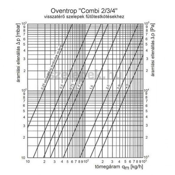 """OVENTROP DN15 (1/2"""") """"Combi 2"""" visszatérő fűtőtestszelep, PN10, sarok kivitel"""