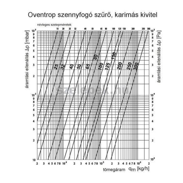 OVENTROP DN15 Szennyfogó szűrő, PN16, kvs=7.00, karimás kivitelben (1122045)