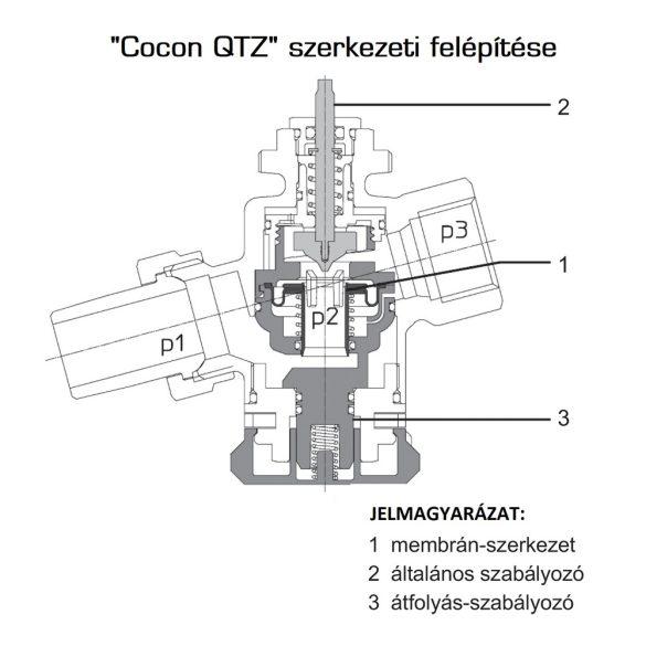 """OVENTROP DN15 (1/2"""") """"Cocon QTZ"""" térfogatáram korlátozó és szabályozó szelep, 150-700 [l/h], PN25 külsőmenetes kivitelben (1143664)"""
