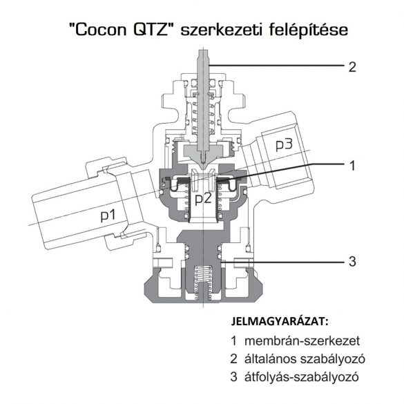 """OVENTROP DN15 (1/2"""") """"Cocon QTZ"""" térfogatáram korlátozó és szabályozó szelep, 200-1300 [l/h], PN25 külsőmenetes kivitelben (1143764)"""
