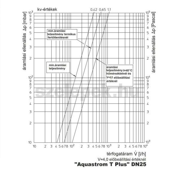 """OVENTROP """"Aquastrom T plus"""" beszabályozó- és szabályozószelep cirkulációs vezetékeihez, PN16, DN25, belsőmenetes kivitelben (4205508)"""