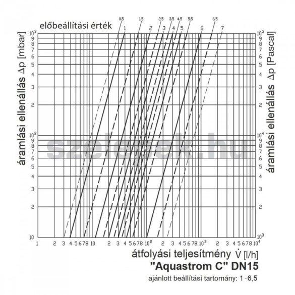 """OVENTROP DN15 """"Aquastrom C"""" beszabályozó szelep cirkulációs vezetékekhez, PN16, belsőmenetes kivitel (4208104)"""