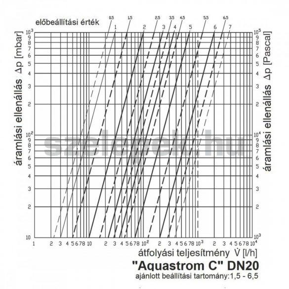 """OVENTROP """"Aquastrom C"""" beszabályozó szelep cirkulációs vezetékekhez, PN16, DN20, belsőmenetes kivitel (4208106)"""