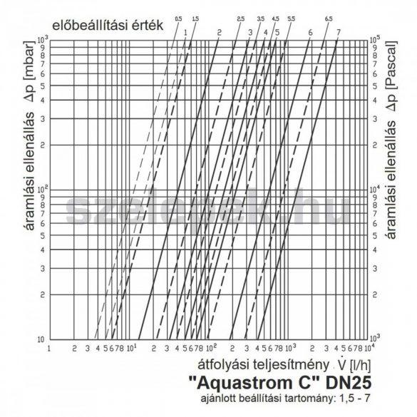 """OVENTROP """"Aquastrom C"""" beszabályozó szelep cirkulációs vezetékekhez, PN16, DN25, belsőmenetes kivitel (4208108)"""