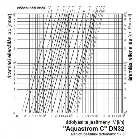 """OVENTROP """"Aquastrom C"""" beszabályozó szelep cirkulációs vezetékekhez, PN16, DN32, belsőmenetes kivitel (4208110)"""