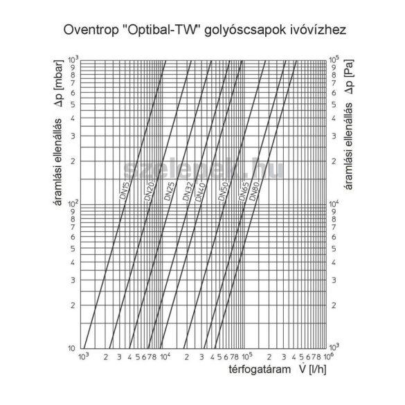 """OVENTROP """"Optibal TW"""" PN10, DN32 golyóscsap ivóvízre, külsőmenetes kivitelben (4208910)"""