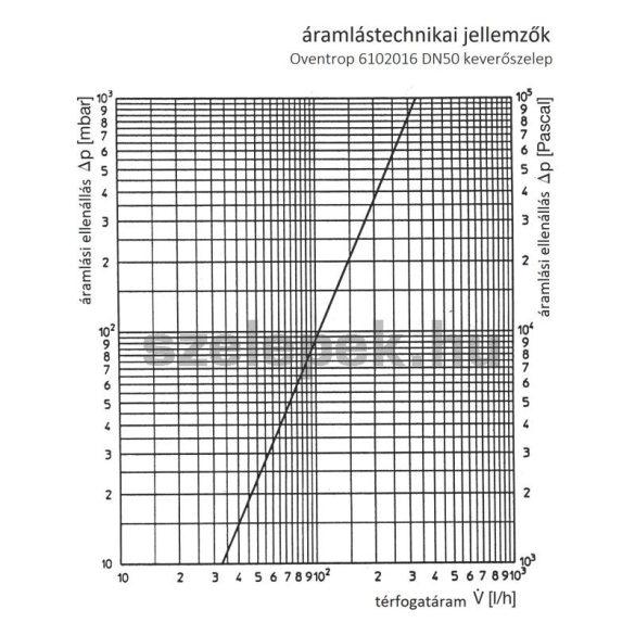 OVENTROP DN50 keverőszerelvény, PN10, vízlágyító berendezésekhez (6102016)